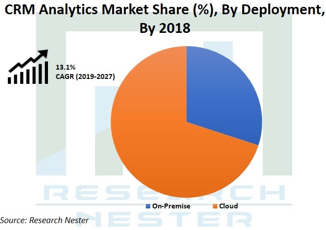 CRM Analytics market Graph