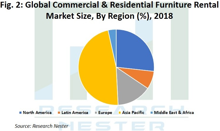 Commercial & Residential Furniture Rental Market Size Graph