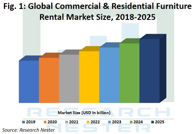 Commercial and Residential Furniture Rental Market Size Graph
