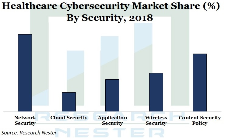 Healthcare Cybersecurity market Graph