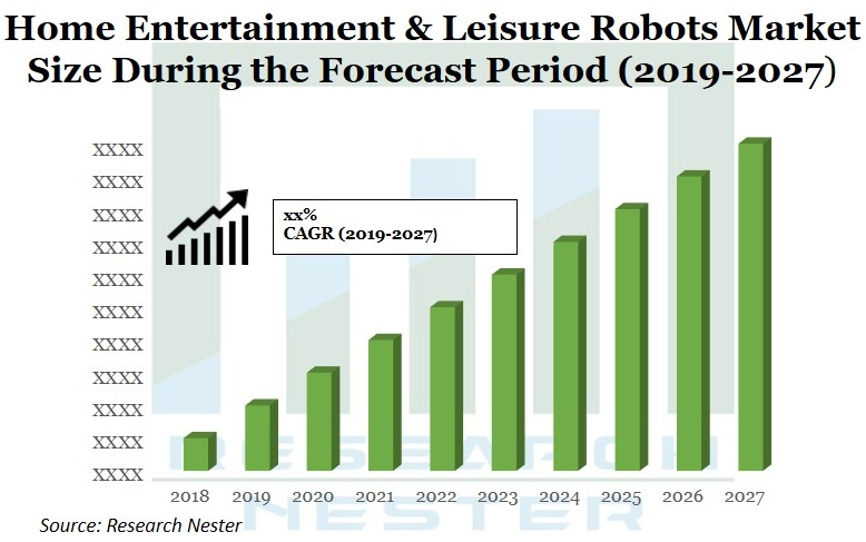 Home Entertainment & Leisure robots market Graph