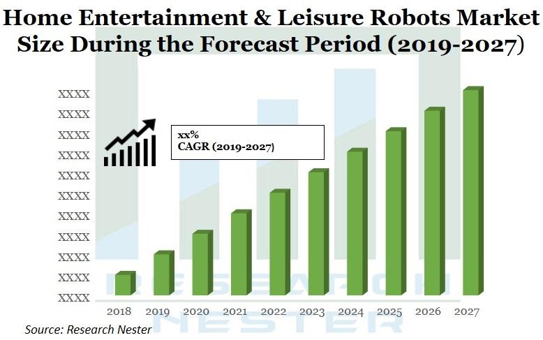 Home Entertainment & Leisure robots market Graph