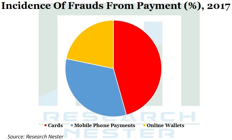 Incidence of Frauds from Payment Image