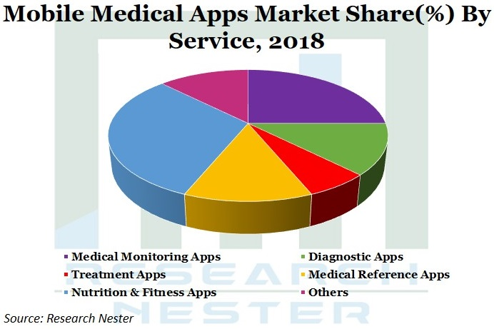 Mobile Medical Apps Market Graph