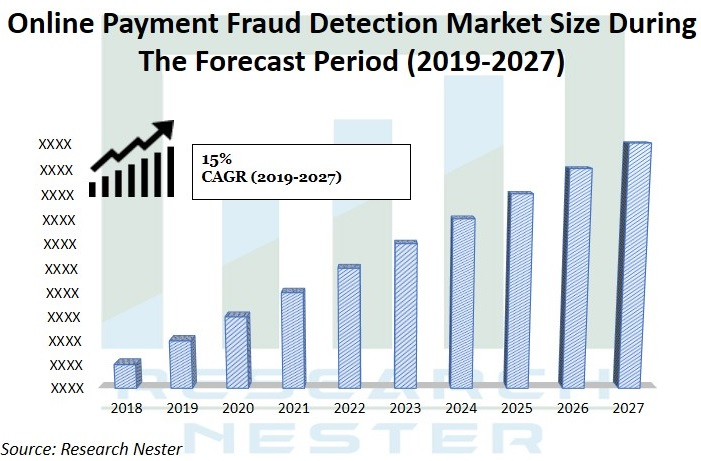 online Payment Fraud detection Market Size Graph