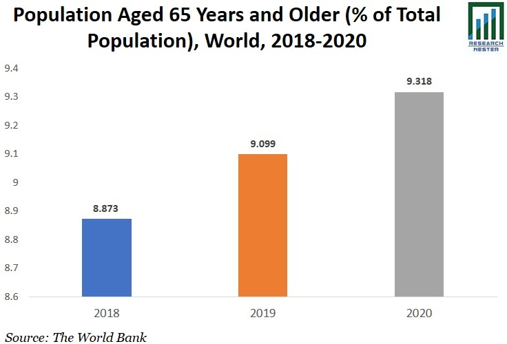 Population Aged 60 And Above Image